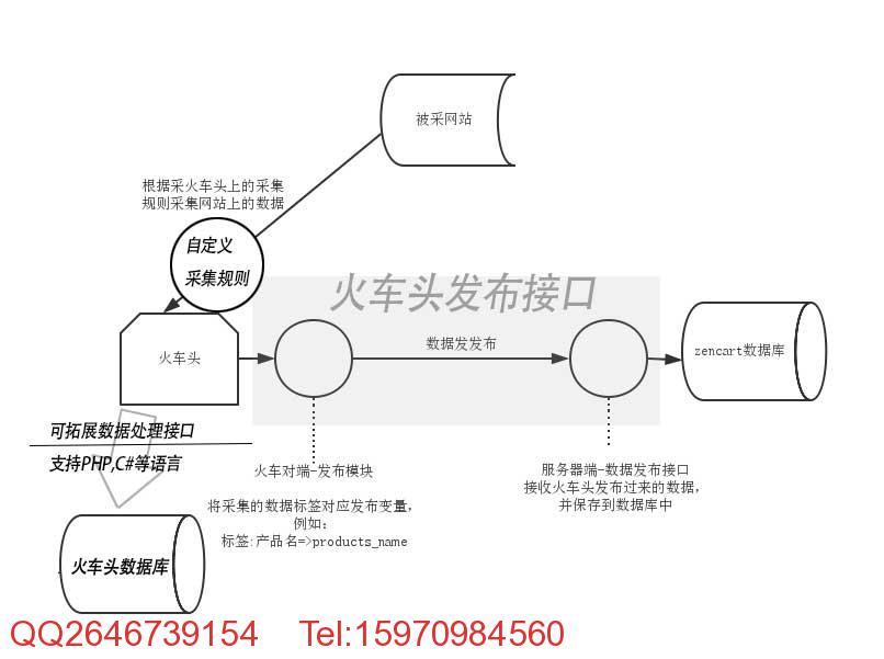 zencart火车头发布接口原理